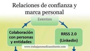 Marca personal relaciones confianza