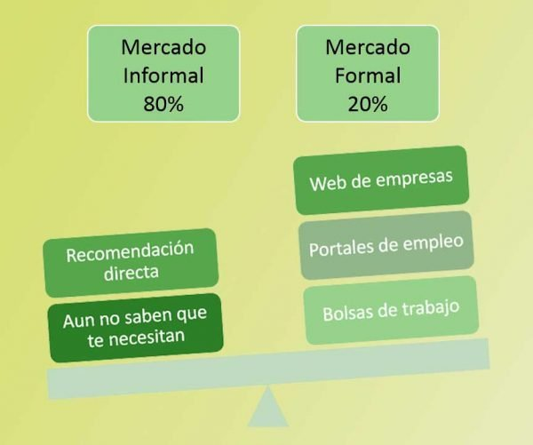 Empleo en el sector formal e informal