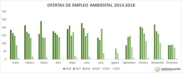 ofertas de empleo medio ambiente