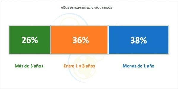 Experiencia de las ofertas de empleo publicadas en Ambinnovación.com (2013-2018)